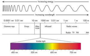 spektar svjetla